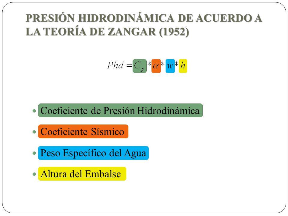 PRESIÓN HIDRODINÁMICA DE ACUERDO A LA TEORÍA DE ZANGAR (1952) Coeficiente de Presión Hidrodinámica Coeficiente Sísmico Peso Específico del Agua Altura del Embalse