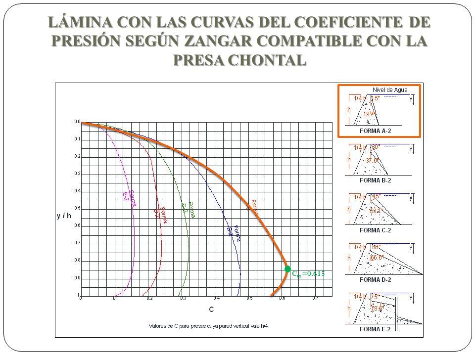 LÁMINA CON LAS CURVAS DEL COEFICIENTE DE PRESIÓN SEGÚN ZANGAR COMPATIBLE CON LA PRESA CHONTAL C m =0.615