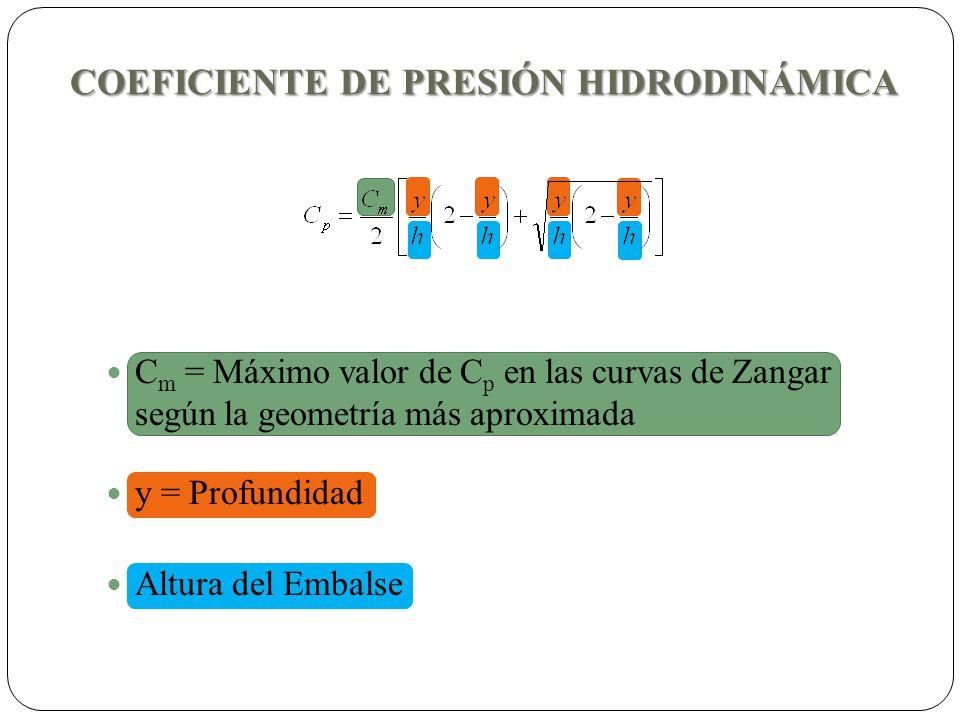 COEFICIENTE DE PRESIÓN HIDRODINÁMICA C m = Máximo valor de C p en las curvas de Zangar según la geometría más aproximada y = Profundidad Altura del Em