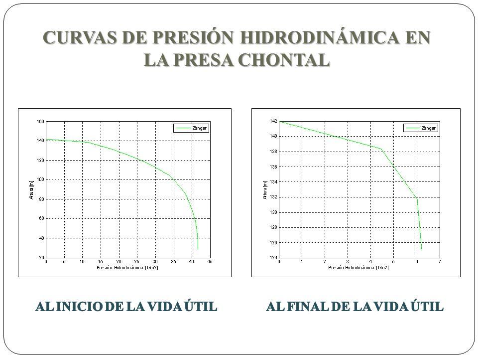 CURVAS DE PRESIÓN HIDRODINÁMICA EN LA PRESA CHONTAL