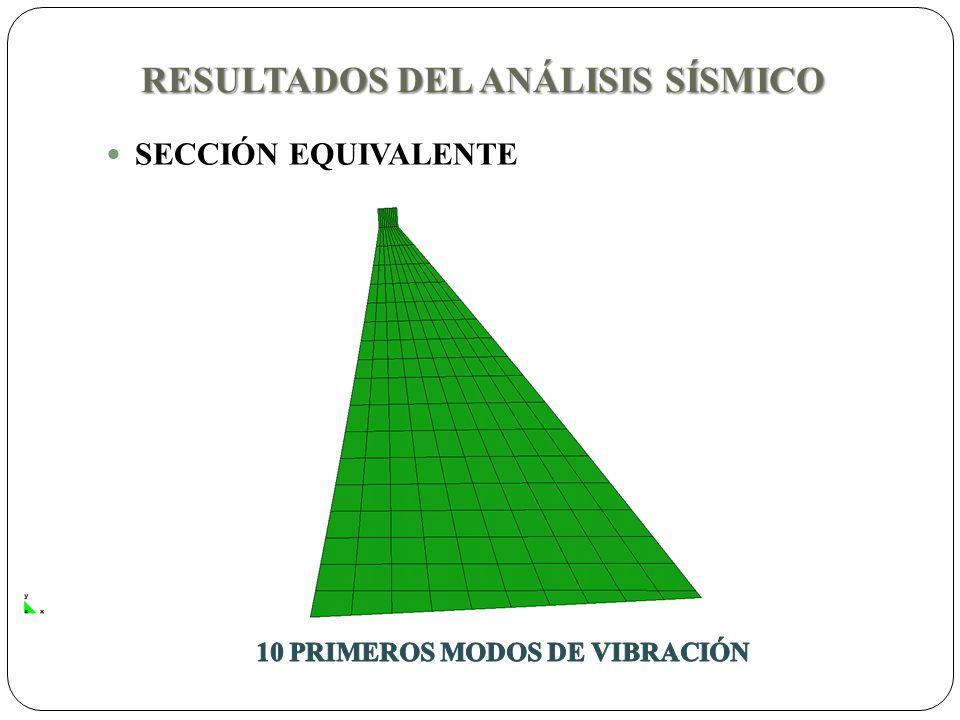 RESULTADOS DEL ANÁLISIS SÍSMICO SECCIÓN EQUIVALENTE