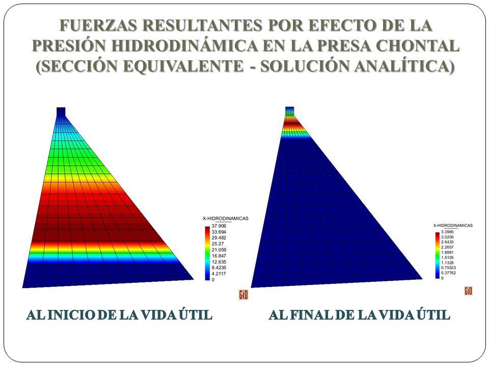FUERZAS RESULTANTES POR EFECTO DE LA PRESIÓN HIDRODINÁMICA EN LA PRESA CHONTAL (SECCIÓN EQUIVALENTE - SOLUCIÓN ANALÍTICA)