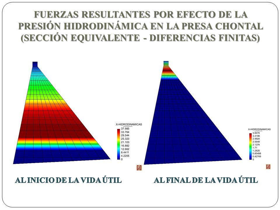 FUERZAS RESULTANTES POR EFECTO DE LA PRESIÓN HIDRODINÁMICA EN LA PRESA CHONTAL (SECCIÓN EQUIVALENTE - DIFERENCIAS FINITAS)