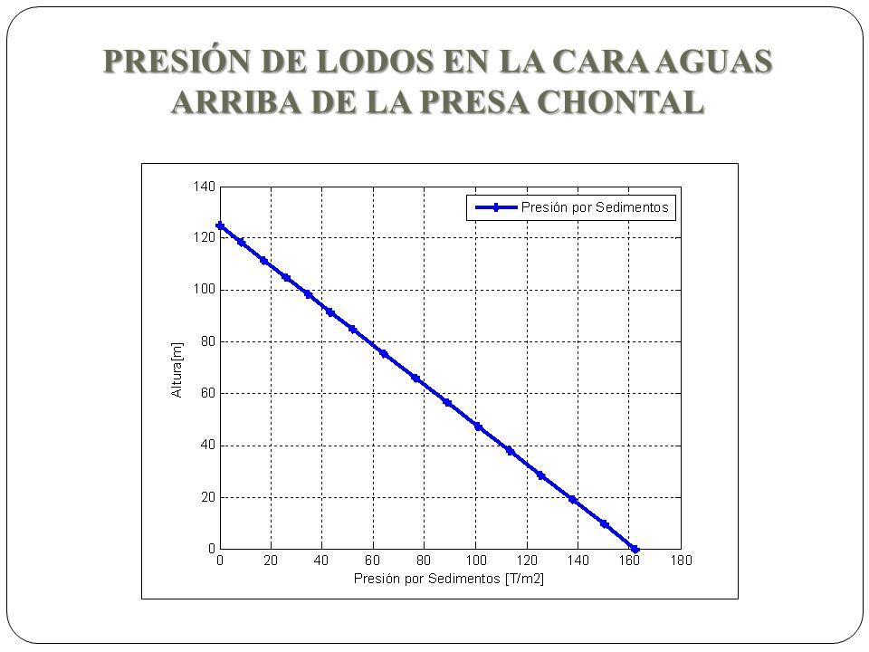 PRESIÓN DE LODOS EN LA CARA AGUAS ARRIBA DE LA PRESA CHONTAL