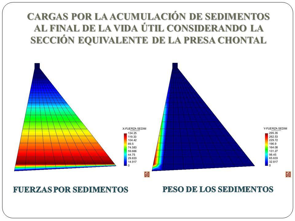 CARGAS POR LA ACUMULACIÓN DE SEDIMENTOS AL FINAL DE LA VIDA ÚTIL CONSIDERANDO LA SECCIÓN EQUIVALENTE DE LA PRESA CHONTAL