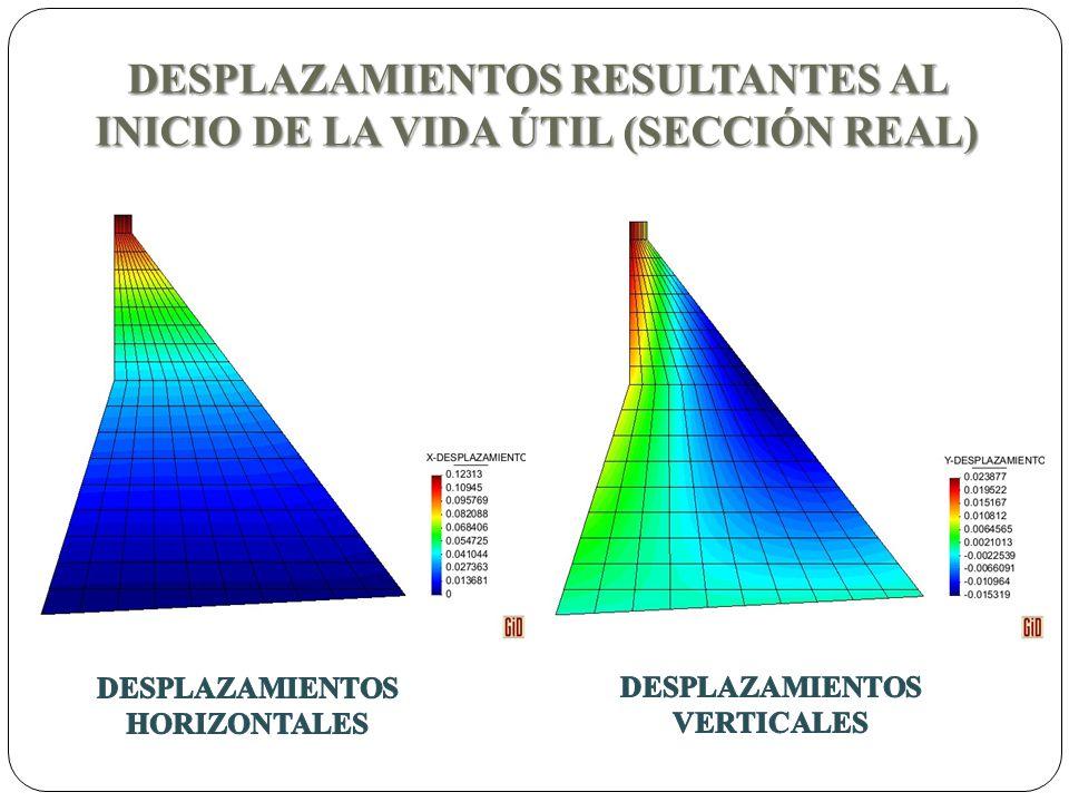 DESPLAZAMIENTOS RESULTANTES AL INICIO DE LA VIDA ÚTIL (SECCIÓN REAL)