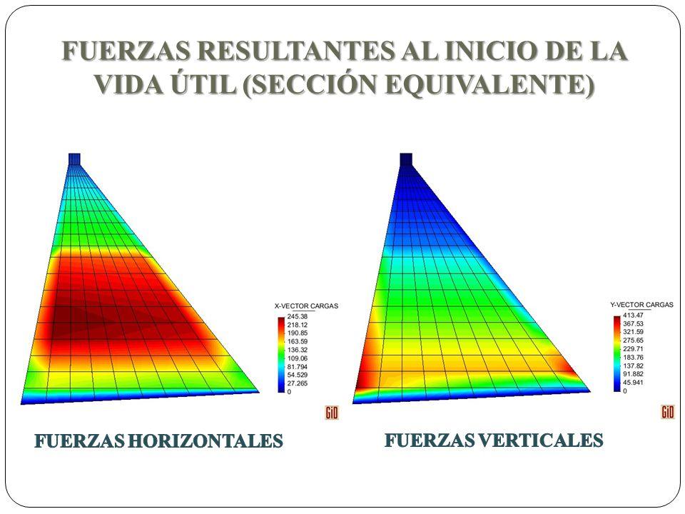 FUERZAS RESULTANTES AL INICIO DE LA VIDA ÚTIL (SECCIÓN EQUIVALENTE)