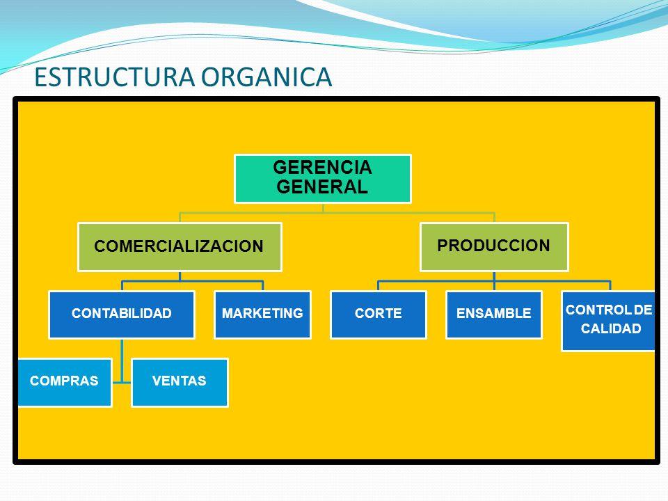 ESTRUCTURA ORGANICA GERENCIA GENERAL COMERCIALIZACION CONTABILIDAD COMPRASVENTAS MARKETING PRODUCCION CORTEENSAMBLE CONTROL DE CALIDAD