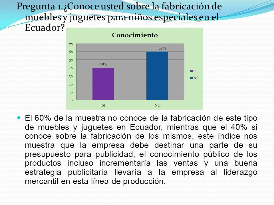 Pregunta 1.¿Conoce usted sobre la fabricación de muebles y juguetes para niños especiales en el Ecuador.