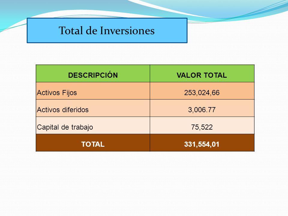 DESCRIPCIÓNVALOR TOTAL Activos Fijos253,024,66 Activos diferidos3,006.77 Capital de trabajo75,522 TOTAL331,554,01 Total de Inversiones DESCRIPCIÓNVALOR TOTAL Activos Fijos253,024,66 Activos diferidos3,006.77 Capital de trabajo75,522 TOTAL331,554,01