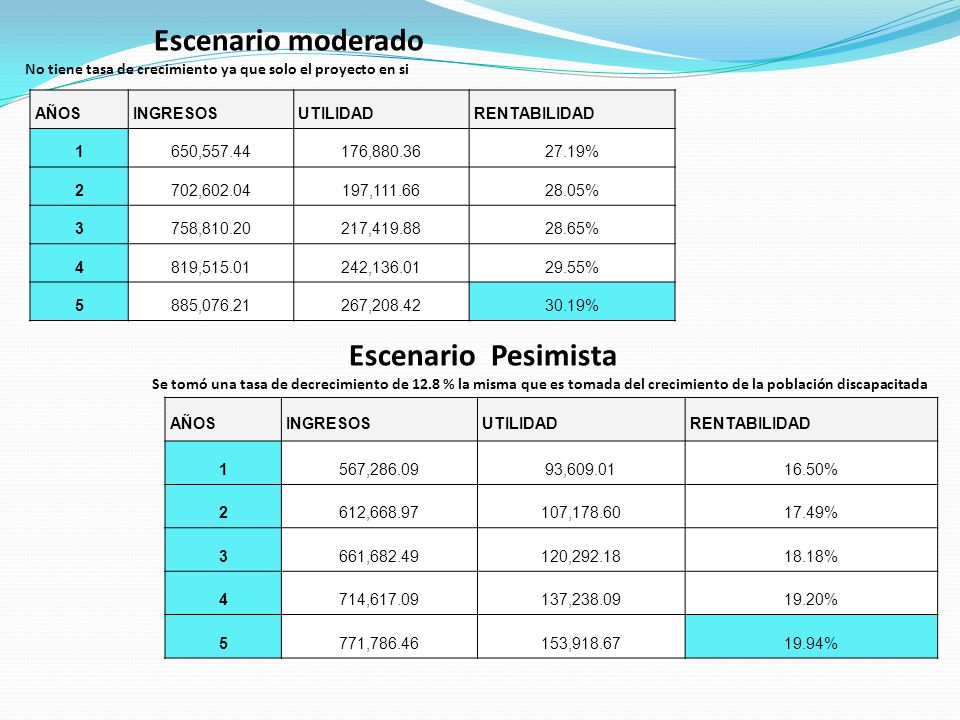 AÑOSINGRESOSUTILIDADRENTABILIDAD 1650,557.44176,880.3627.19% 2702,602.04197,111.6628.05% 3758,810.20217,419.8828.65% 4819,515.01242,136.0129.55% 5885,076.21267,208.4230.19% Escenario moderado No tiene tasa de crecimiento ya que solo el proyecto en si AÑOSINGRESOSUTILIDADRENTABILIDAD 1567,286.0993,609.0116.50% 2612,668.97107,178.6017.49% 3661,682.49120,292.1818.18% 4714,617.09137,238.0919.20% 5771,786.46153,918.6719.94% Escenario Pesimista Se tomó una tasa de decrecimiento de 12.8 % la misma que es tomada del crecimiento de la población discapacitada