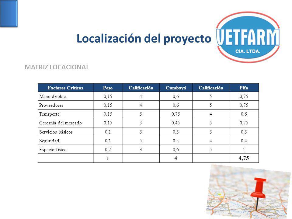 Localización del proyecto MATRIZ LOCACIONAL Factores CríticosPesoCalificaciónCumbayáCalificaciónPifo Mano de obra0,1540,650,75 Proveedores0,1540,650,7