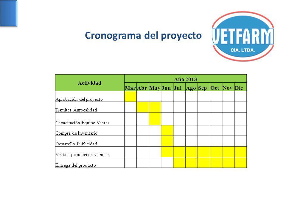 Cronograma del proyecto Actividad Año 2013 MarAbrMayJunJulAgoSepOctNovDic Aprobación del proyecto Tramites Agrocalidad Capacitación Equipo Ventas Comp