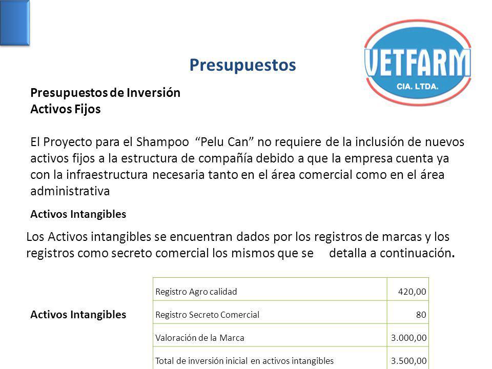 Presupuestos Presupuestos de Inversión Activos Fijos El Proyecto para el Shampoo Pelu Can no requiere de la inclusión de nuevos activos fijos a la est