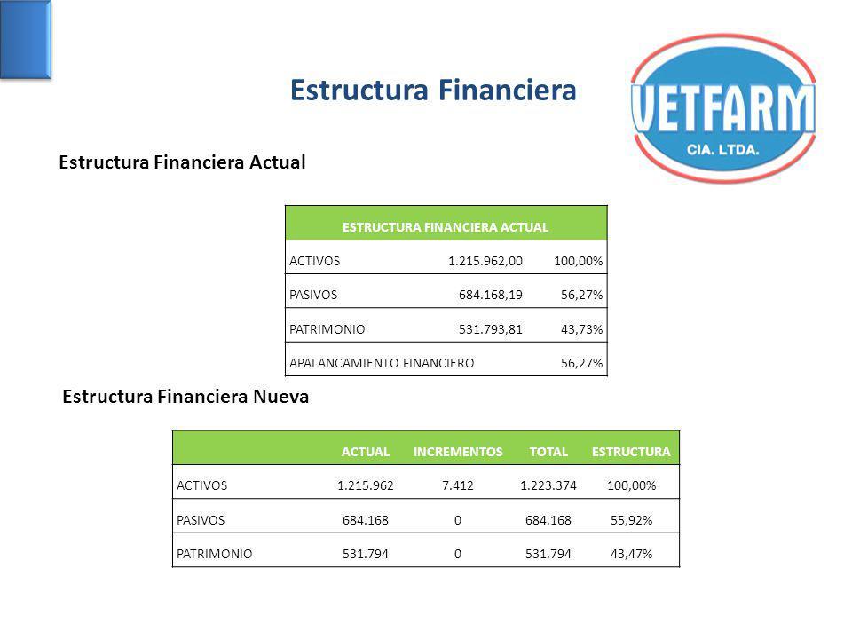 ESTRUCTURA FINANCIERA ACTUAL ACTIVOS1.215.962,00100,00% PASIVOS684.168,1956,27% PATRIMONIO531.793,8143,73% APALANCAMIENTO FINANCIERO56,27% ACTUALINCRE