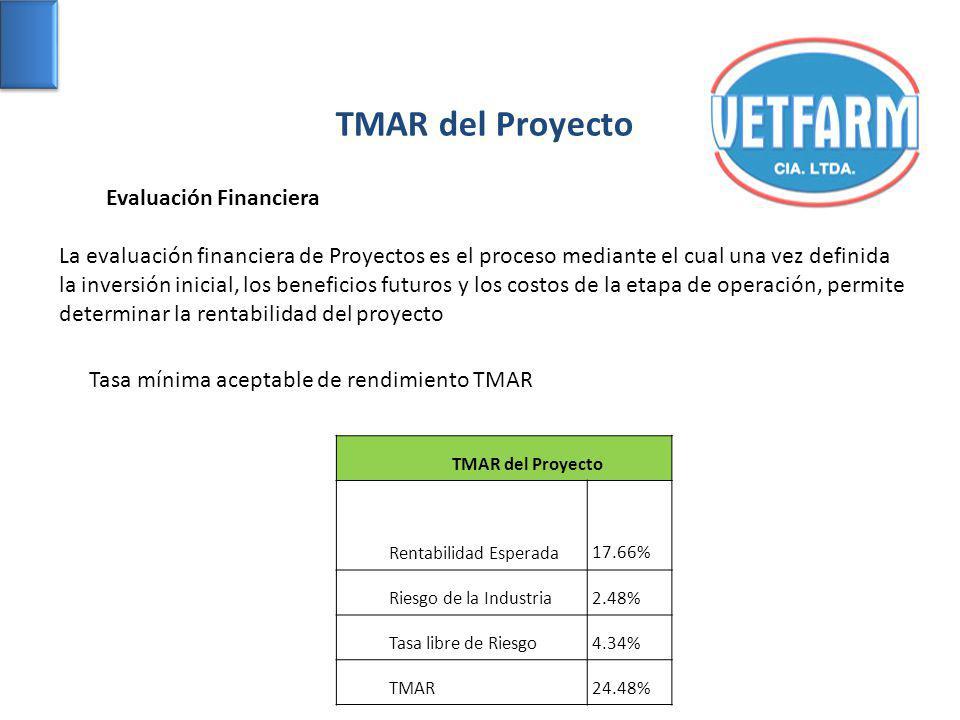 Tasa mínima aceptable de rendimiento TMAR TMAR del Proyecto Rentabilidad Esperada17.66% Riesgo de la Industria2.48% Tasa libre de Riesgo4.34% TMAR24.48% TMAR del Proyecto Evaluación Financiera La evaluación financiera de Proyectos es el proceso mediante el cual una vez definida la inversión inicial, los beneficios futuros y los costos de la etapa de operación, permite determinar la rentabilidad del proyecto