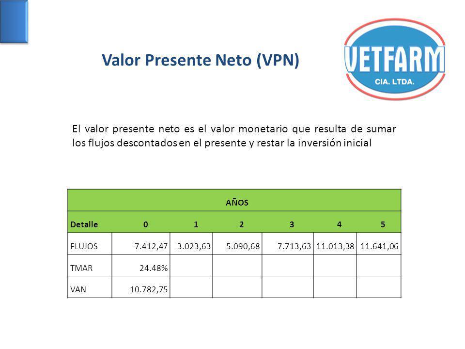 Valor Presente Neto (VPN) El valor presente neto es el valor monetario que resulta de sumar los flujos descontados en el presente y restar la inversió