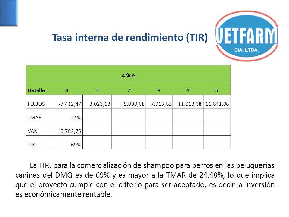 Tasa interna de rendimiento (TIR) AÑOS Detalle012345 FLUJOS-7.412,473.023,635.090,687.713,6311.013,3811.641,06 TMAR24% VAN10.782,75 TIR69% La TIR, para la comercialización de shampoo para perros en las peluquerías caninas del DMQ es de 69% y es mayor a la TMAR de 24.48%, lo que implica que el proyecto cumple con el criterio para ser aceptado, es decir la inversión es económicamente rentable.