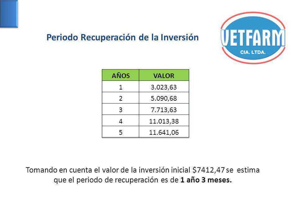 Periodo Recuperación de la Inversión Tomando en cuenta el valor de la inversión inicial $7412,47 se estima que el periodo de recuperación es de 1 año 3 meses.