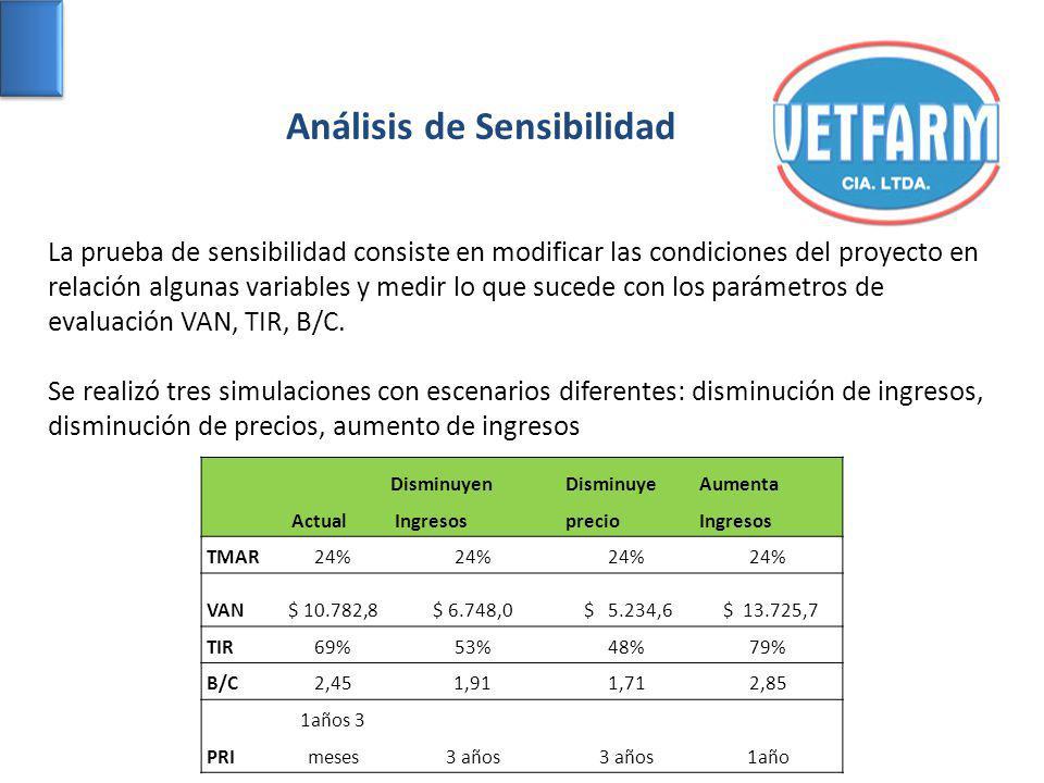 Análisis de Sensibilidad La prueba de sensibilidad consiste en modificar las condiciones del proyecto en relación algunas variables y medir lo que sucede con los parámetros de evaluación VAN, TIR, B/C.
