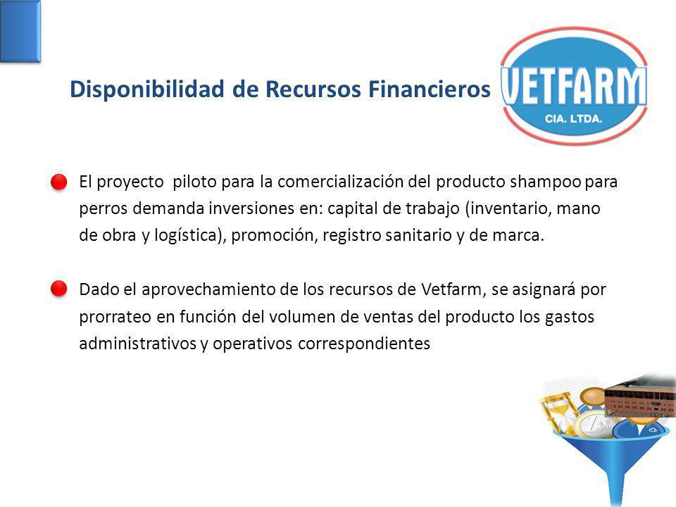Disponibilidad de Recursos Financieros El proyecto piloto para la comercialización del producto shampoo para perros demanda inversiones en: capital de