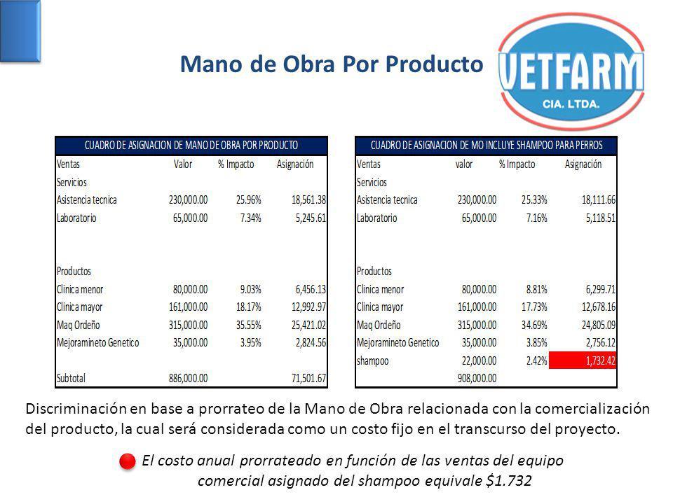 Mano de Obra Por Producto Discriminación en base a prorrateo de la Mano de Obra relacionada con la comercialización del producto, la cual será considerada como un costo fijo en el transcurso del proyecto.