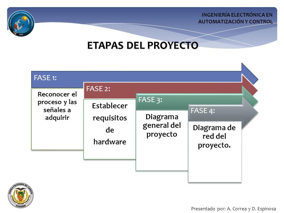 INGENIERÍA ELECTRÓNICA EN AUTOMATIZACIÓN Y CONTROL ETAPAS DEL PROYECTO FASE 1: Reconocer el proceso y las señales a adquirir FASE 2: Establecer requisitos de hardware FASE 3: Diagrama general del proyecto FASE 4: Diagrama de red del proyecto.