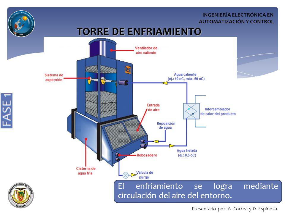 INGENIERÍA ELECTRÓNICA EN AUTOMATIZACIÓN Y CONTROL TORRE DE ENFRIAMIENTO El enfriamiento se logra mediante circulación del aire del entorno.