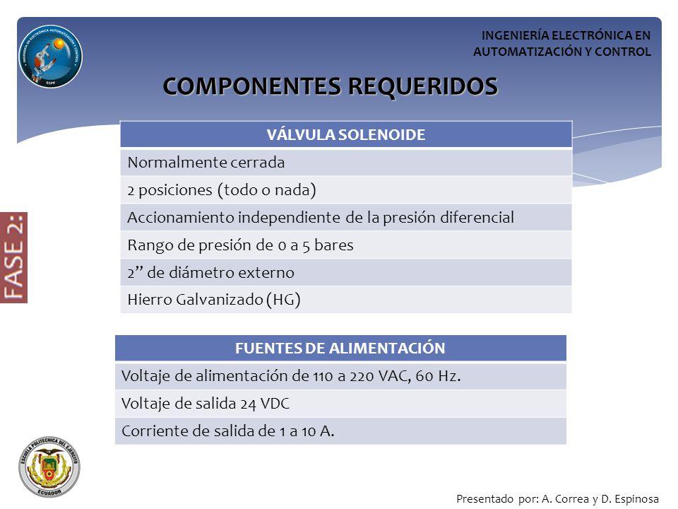 INGENIERÍA ELECTRÓNICA EN AUTOMATIZACIÓN Y CONTROL COMPONENTES REQUERIDOS Presentado por: A.