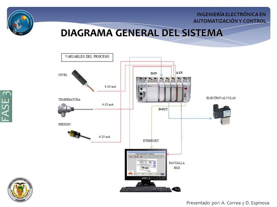 INGENIERÍA ELECTRÓNICA EN AUTOMATIZACIÓN Y CONTROL DIAGRAMA GENERAL DEL SISTEMA Presentado por: A.