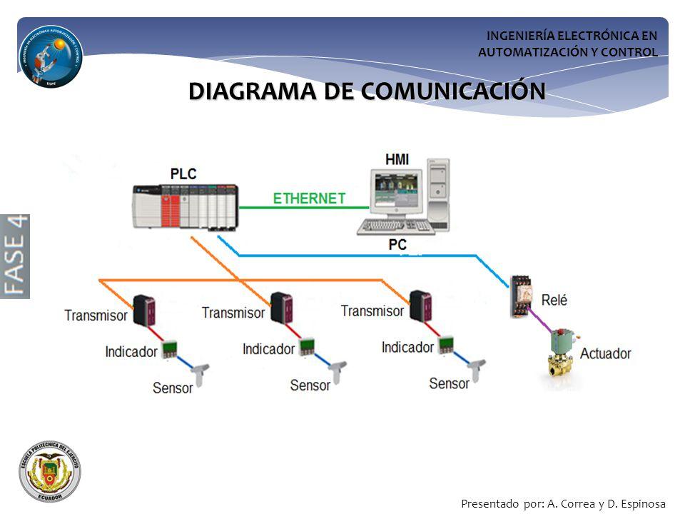 INGENIERÍA ELECTRÓNICA EN AUTOMATIZACIÓN Y CONTROL DIAGRAMA DE COMUNICACIÓN Presentado por: A.