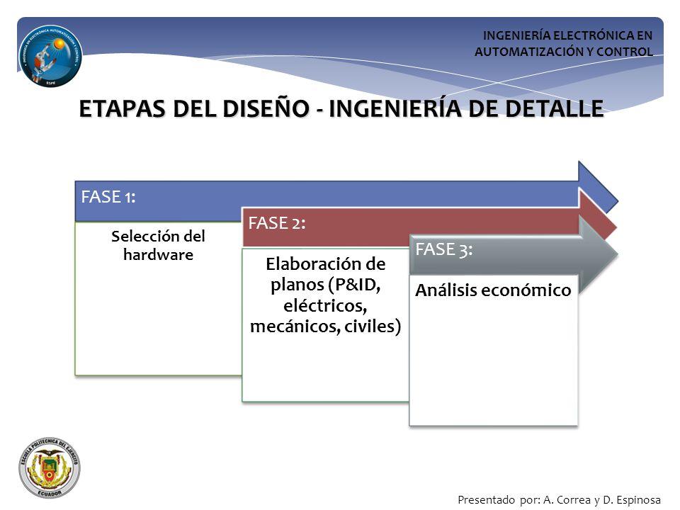 INGENIERÍA ELECTRÓNICA EN AUTOMATIZACIÓN Y CONTROL ETAPAS DEL DISEÑO - INGENIERÍA DE DETALLE FASE 1: Selección del hardware FASE 2: Elaboración de planos (P&ID, eléctricos, mecánicos, civiles) FASE 3: Análisis económico Presentado por: A.