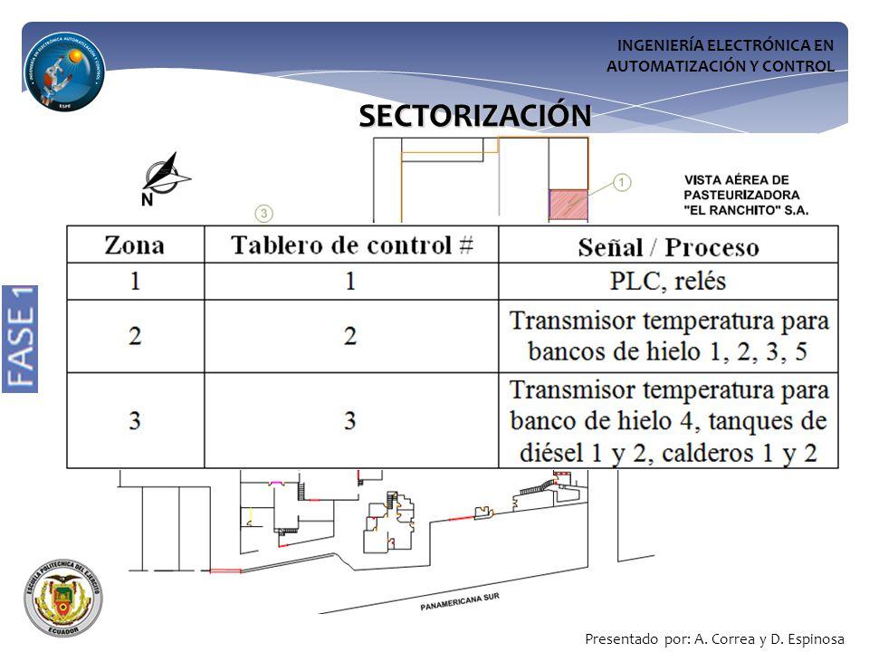 INGENIERÍA ELECTRÓNICA EN AUTOMATIZACIÓN Y CONTROL SECTORIZACIÓN Presentado por: A.