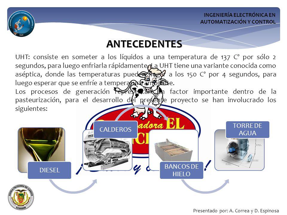 INGENIERÍA ELECTRÓNICA EN AUTOMATIZACIÓN Y CONTROL ANTECEDENTES UHT: consiste en someter a los líquidos a una temperatura de 137 Cº por sólo 2 segundos, para luego enfriarla rápidamente.