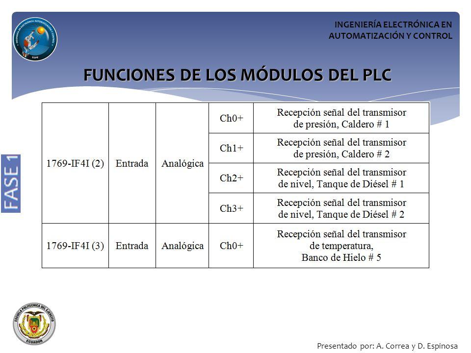 INGENIERÍA ELECTRÓNICA EN AUTOMATIZACIÓN Y CONTROL Presentado por: A.