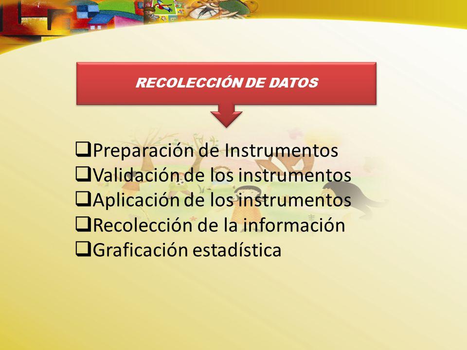Preparación de Instrumentos Validación de los instrumentos Aplicación de los instrumentos Recolección de la información Graficación estadística RECOLECCIÓN DE DATOS