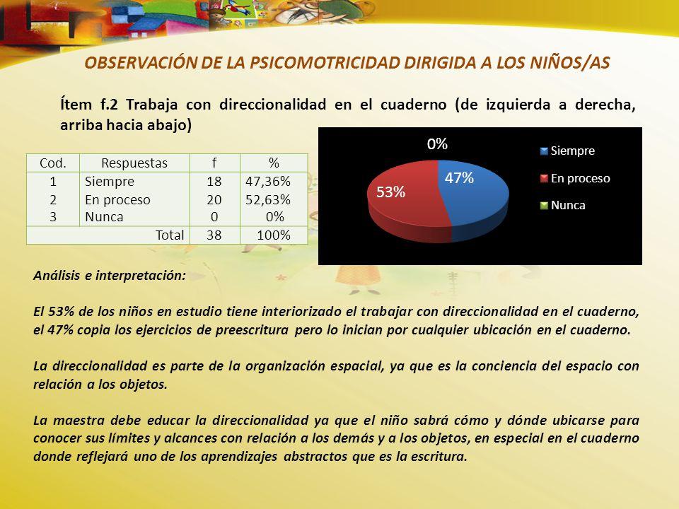 OBSERVACIÓN DE LA PSICOMOTRICIDAD DIRIGIDA A LOS NIÑOS/AS Ítem f.2 Trabaja con direccionalidad en el cuaderno (de izquierda a derecha, arriba hacia abajo) Cod.Respuestasf% 123123 Siempre En proceso Nunca 18 20 0 47,36% 52,63% 0% Total38100% Análisis e interpretación: El 53% de los niños en estudio tiene interiorizado el trabajar con direccionalidad en el cuaderno, el 47% copia los ejercicios de preescritura pero lo inician por cualquier ubicación en el cuaderno.