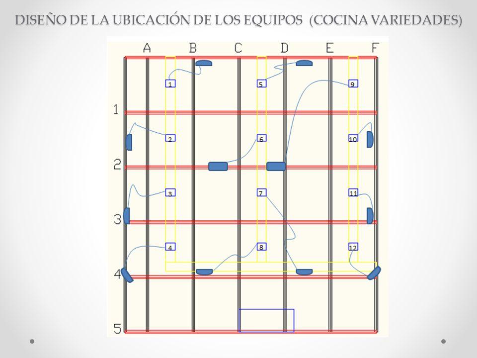 DISEÑO DE LA UBICACIÓN DE LOS EQUIPOS (COCINA VARIEDADES)