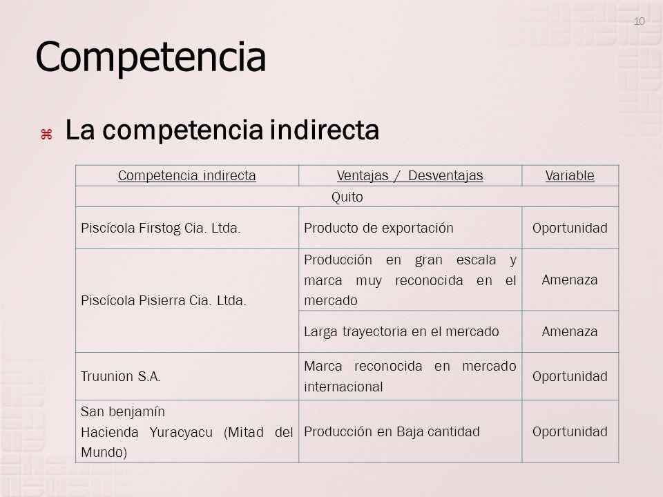 Competencia La competencia indirecta Competencia indirectaVentajas / DesventajasVariable Quito Piscícola Firstog Cia. Ltda.Producto de exportaciónOpor
