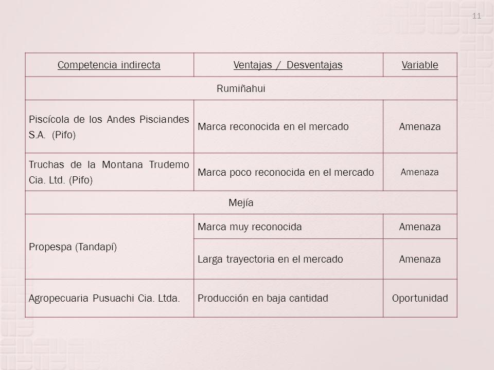 Competencia indirectaVentajas / DesventajasVariable Rumiñahui Piscícola de los Andes Pisciandes S.A. (Pifo) Marca reconocida en el mercadoAmenaza Truc