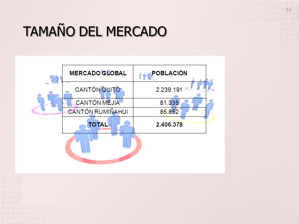 13 MERCADO GLOBALPOBLACIÓN CANTÓN QUITO2.239.191 CANTÓN MEJIA81.335 CANTÓN RUMIÑAHUI85.852 TOTAL2.406.378