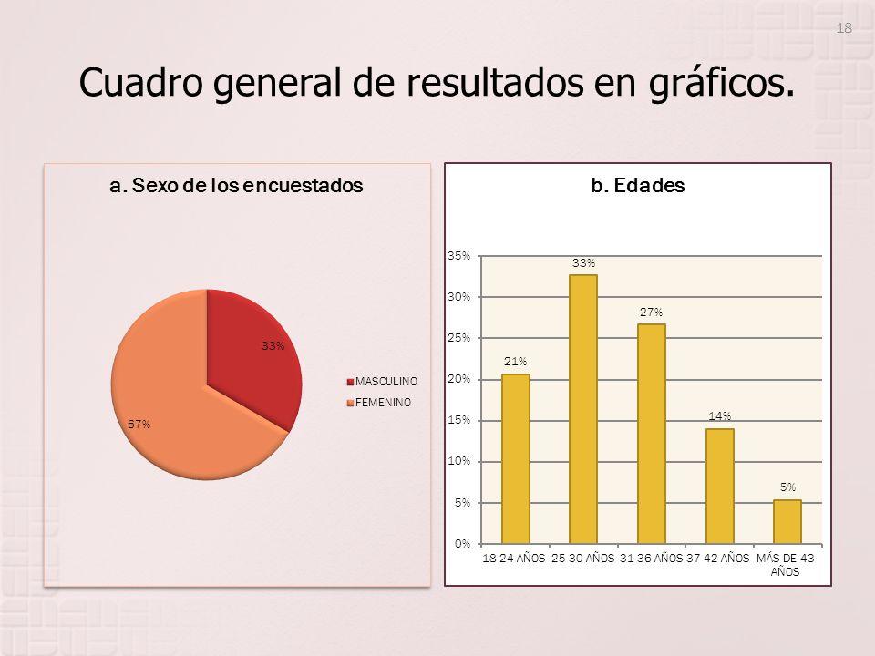 Cuadro general de resultados en gráficos. 18