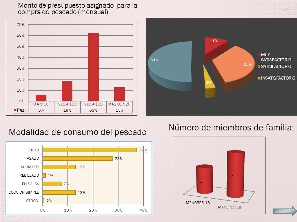 Monto de presupuesto asignado para la compra de pescado (mensual). 21 Modalidad de consumo del pescado Número de miembros de familia: