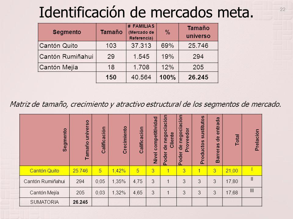 Identificación de mercados meta. SegmentoTamaño # FAMILIAS (Mercado de Referencia) % Tamaño universo Cantón Quito10337.31369%25.746 Cantón Rumiñahui29