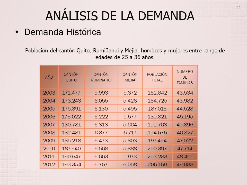 Población del cantón Quito, Rumiñahui y Mejia, hombres y mujeres entre rango de edades de 25 a 36 años. AÑO CANTÓN QUITO CANTÓN RUMIÑAHUI CANTÓN MEJÍA
