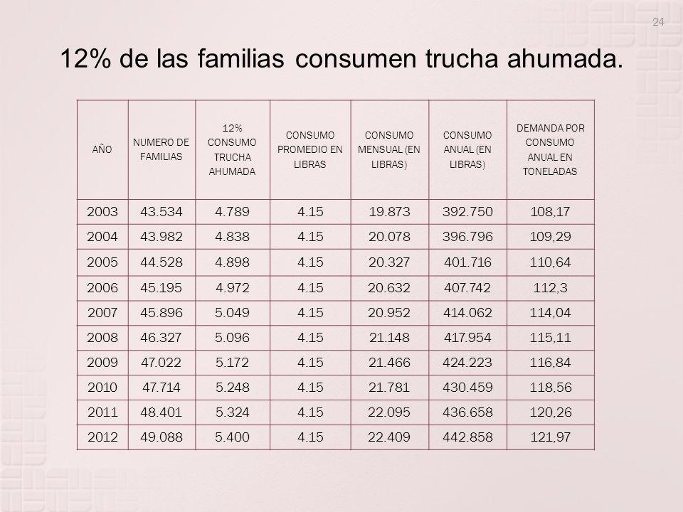 12% de las familias consumen trucha ahumada. AÑO NUMERO DE FAMILIAS 12% CONSUMO TRUCHA AHUMADA CONSUMO PROMEDIO EN LIBRAS CONSUMO MENSUAL (EN LIBRAS)