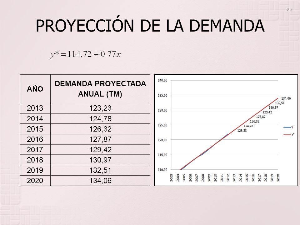 PROYECCIÓN DE LA DEMANDA AÑO DEMANDA PROYECTADA ANUAL (TM) 2013 123,23 2014 124,78 2015 126,32 2016 127,87 2017 129,42 2018 130,97 2019 132,51 2020 13