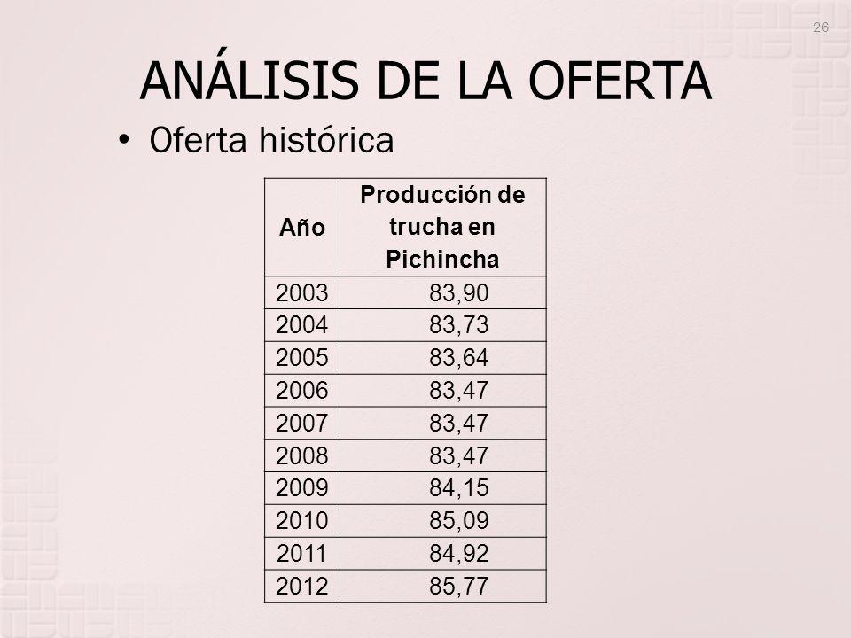 ANÁLISIS DE LA OFERTA Año Producción de trucha en Pichincha 2003 83,90 2004 83,73 2005 83,64 2006 83,47 2007 83,47 2008 83,47 2009 84,15 2010 85,09 20