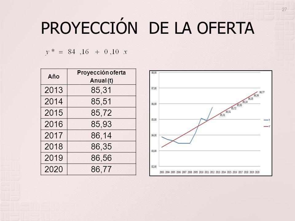 PROYECCIÓN DE LA OFERTA Año Proyección oferta Anual (t) 2013 85,31 2014 85,51 2015 85,72 2016 85,93 2017 86,14 2018 86,35 2019 86,56 2020 86,77 27