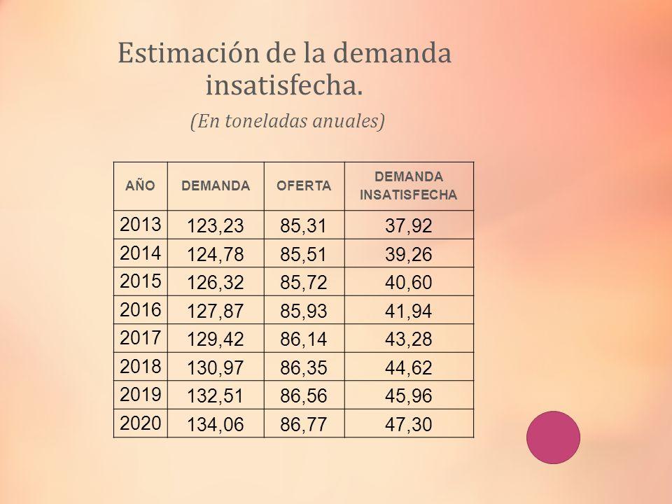 Estimación de la demanda insatisfecha. (En toneladas anuales) AÑODEMANDAOFERTA DEMANDA INSATISFECHA 2013 123,2385,3137,92 2014 124,7885,5139,26 2015 1